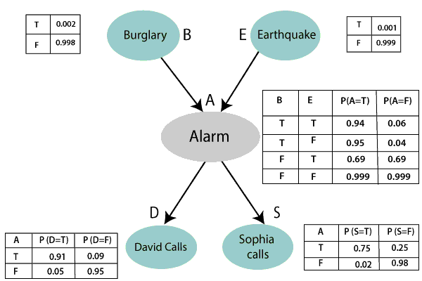 Bayesian Belief Network in artificial intelligence
