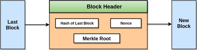 Blockchain Merkle Tree