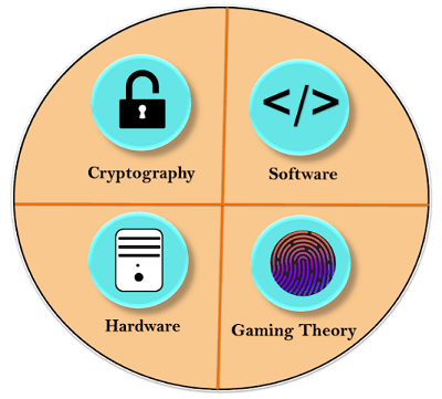 Components of Bitcoin