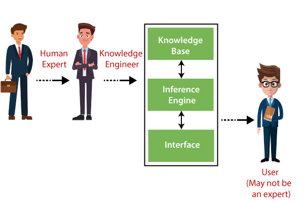 Expert Systems in AI