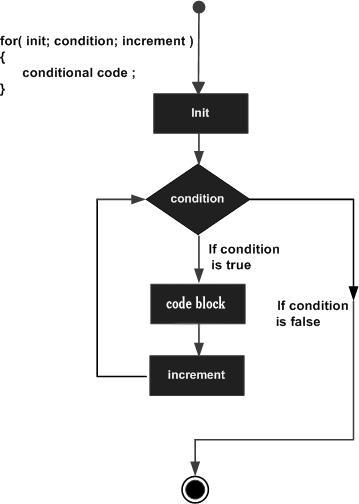 for loop in C