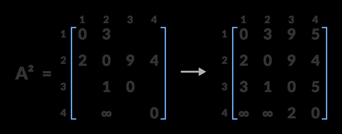 matrix floyd warshall algorithm