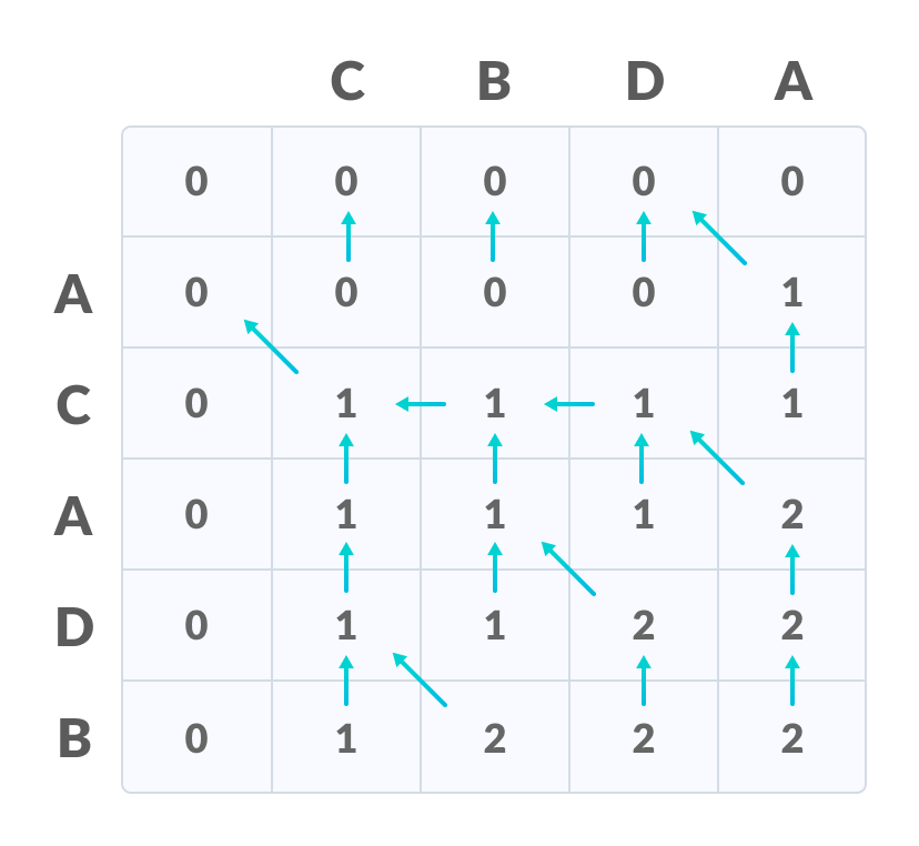 Longest Common Subsequence fill all the values