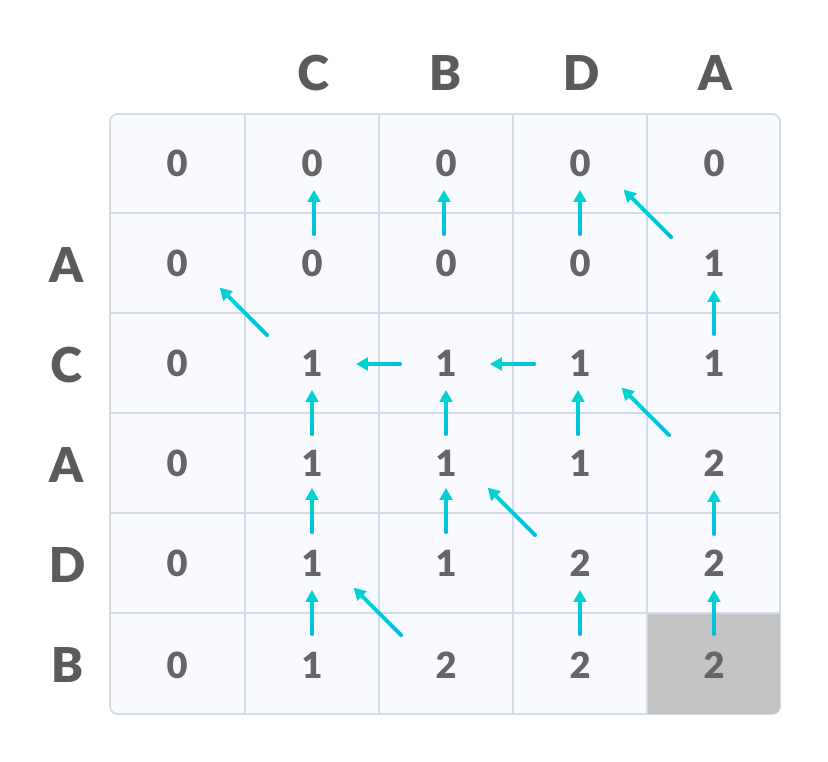 Longest Common Subsequence length