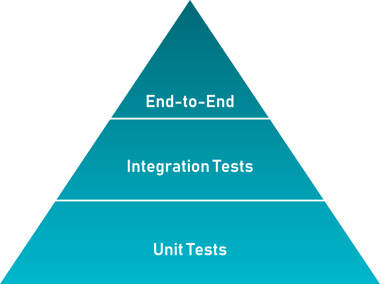 test pyramid - NodeJS Interview Questions - Edureka